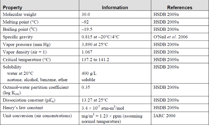 Physical And Chemical Properties Of Urea